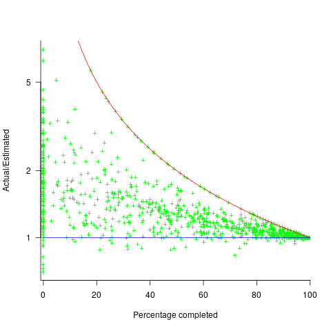 Project actual/estimate ratio against percent complete.