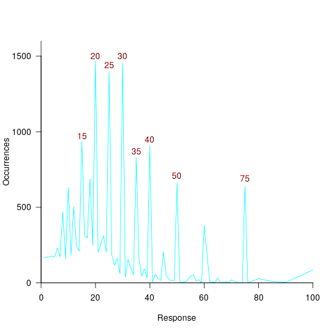 Number of occurrences of response values, over all subjects.