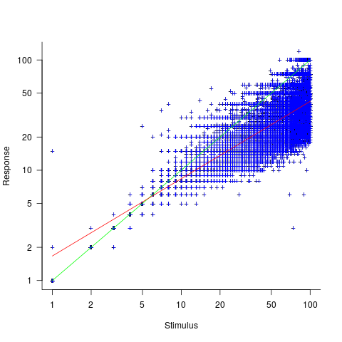 Response given for given number of stimulus dots, with fitted regression model.